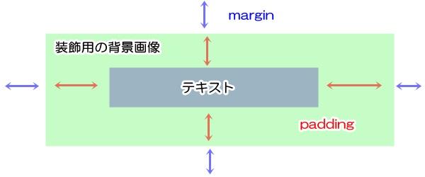 marginとpadding