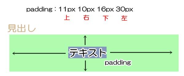 paddingの説明画像