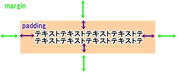 paddingとmarginの説明図